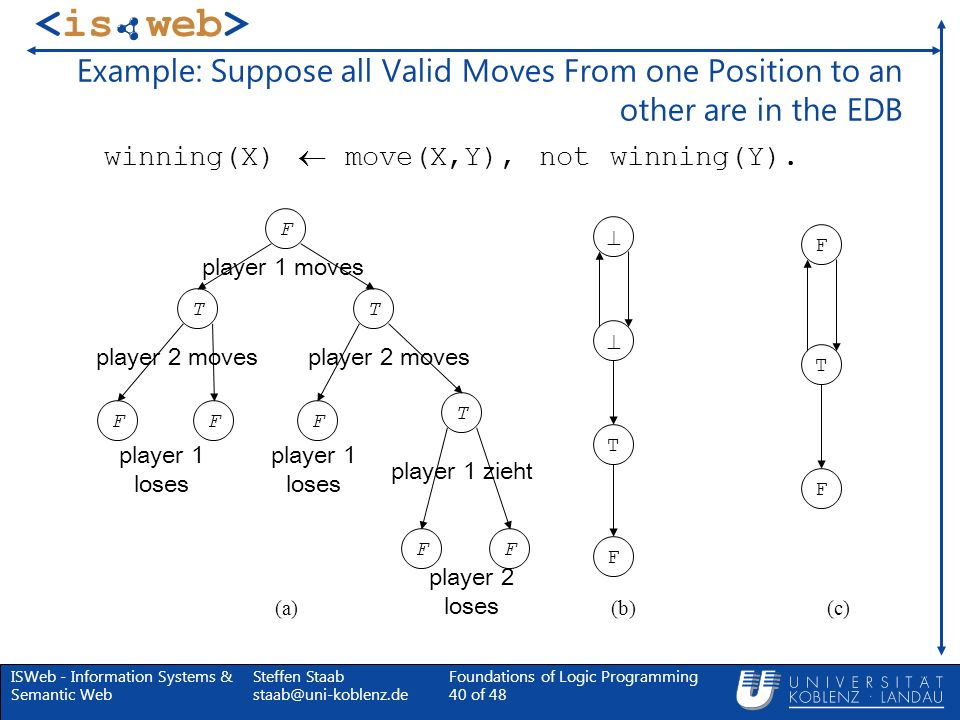 Example: Suppose all Valid Moves From one Position to an other are in the EDB