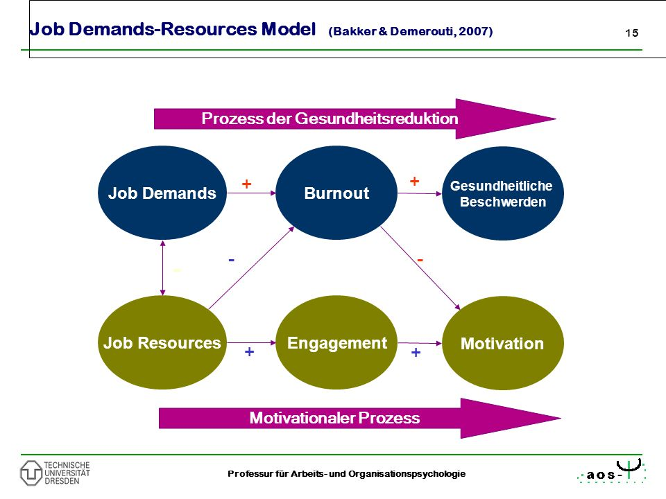 Job Demands-Resources Model (Bakker & Demerouti, 2007)