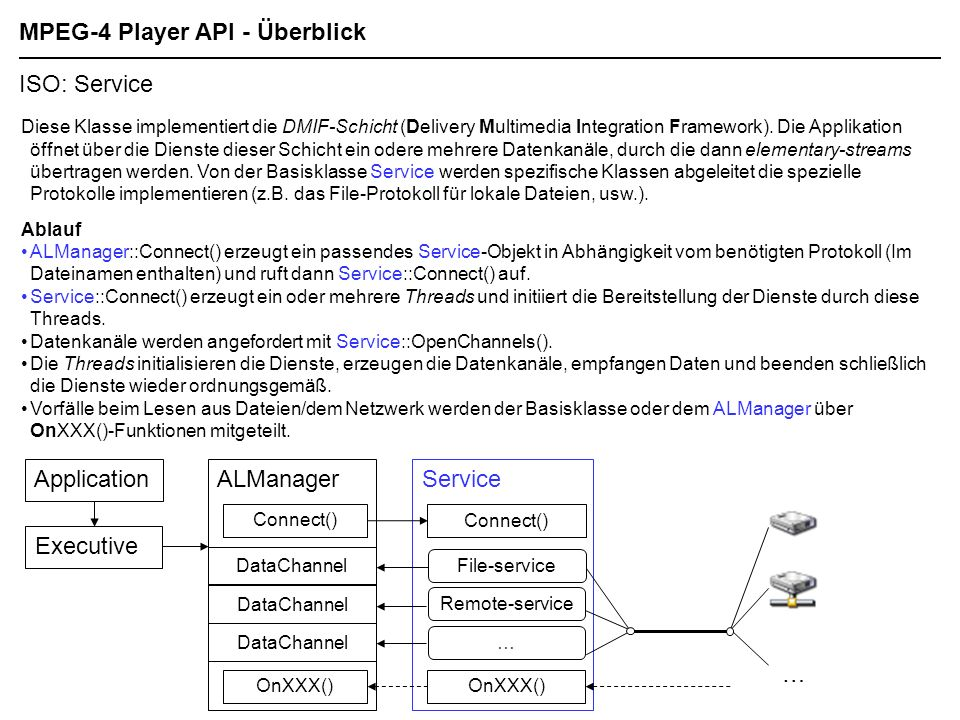 MPEG-4 Player API - Überblick
