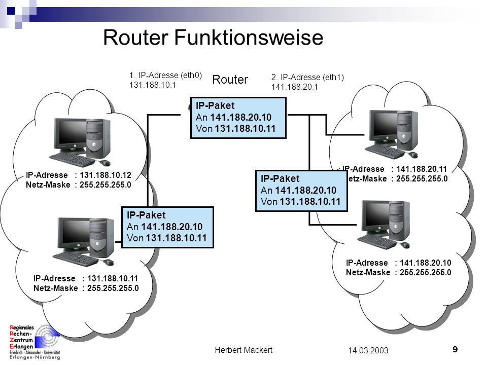 Router Funktionsweise