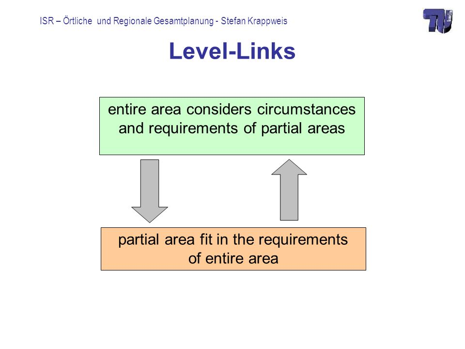Level-Links entire area considers circumstances and requirements of partial areas. Between competition and cooperation.