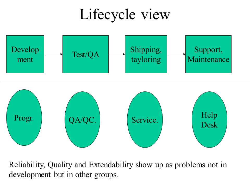 Lifecycle view Develop ment Test/QA Shipping, tayloring Support,