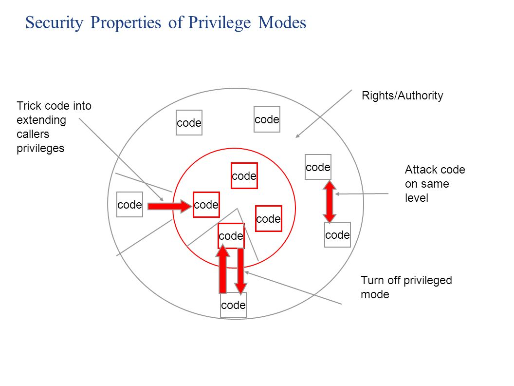 Security Properties of Privilege Modes