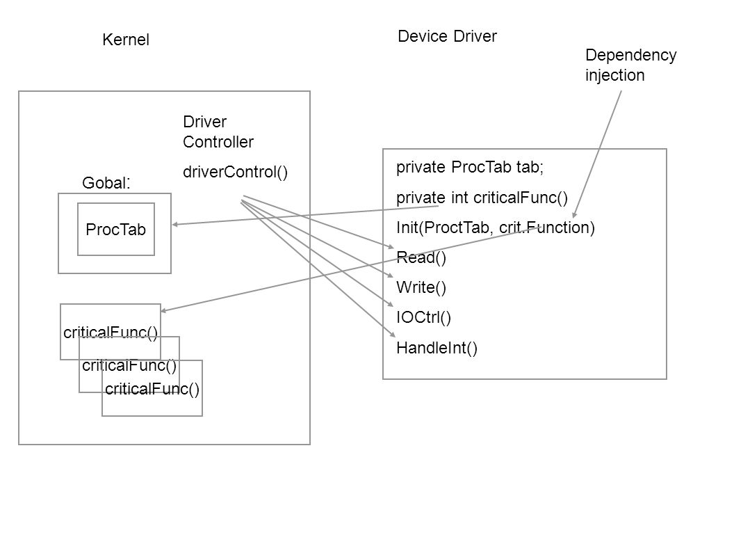 Kernel Device Driver. Dependency injection. Driver Controller. driverControl() private ProcTab tab;