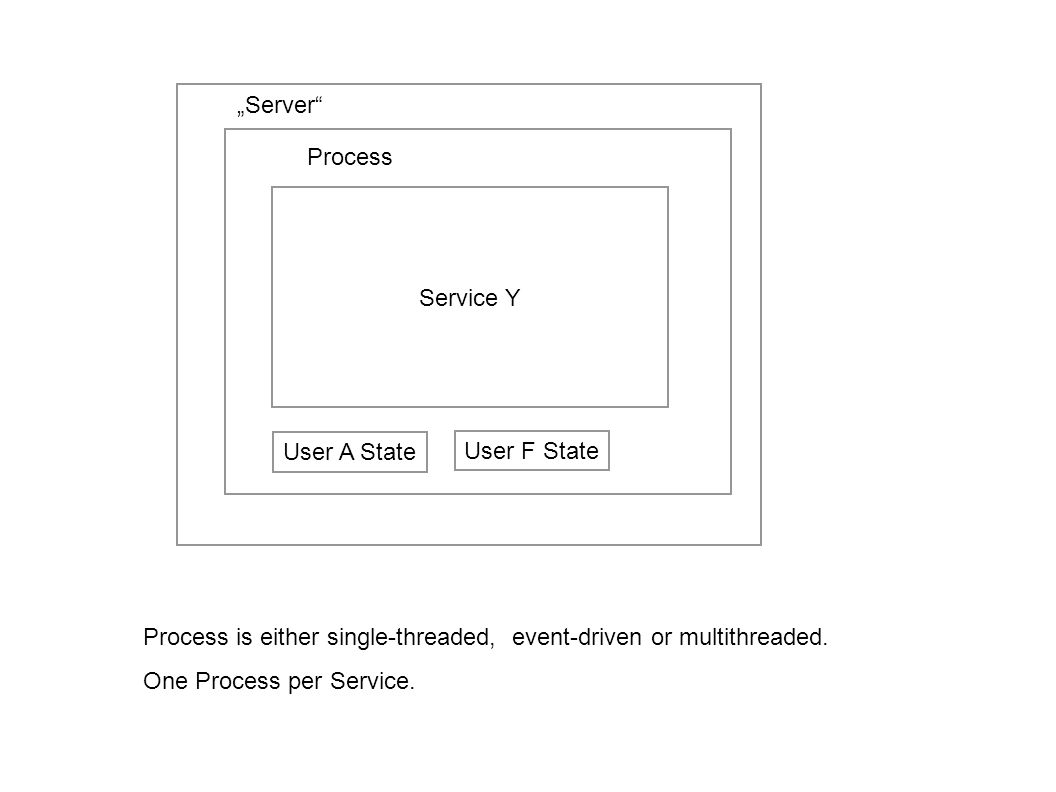 """Server Process. Service Y. User A State. User F State. Process is either single-threaded, event-driven or multithreaded."