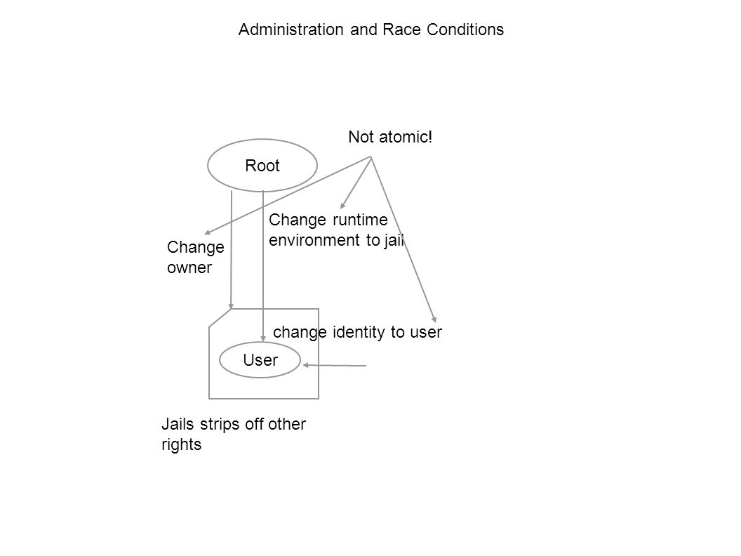 Administration and Race Conditions