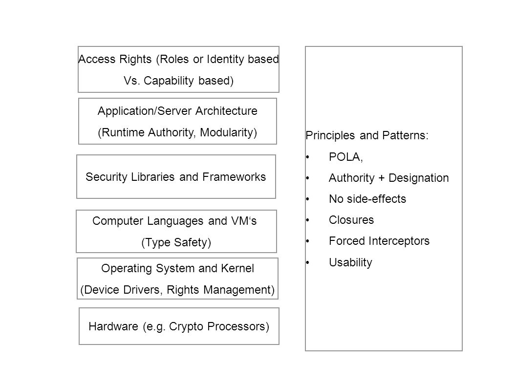 Access Rights (Roles or Identity based Vs. Capability based)