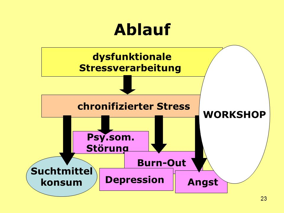 chronifizierter Stress