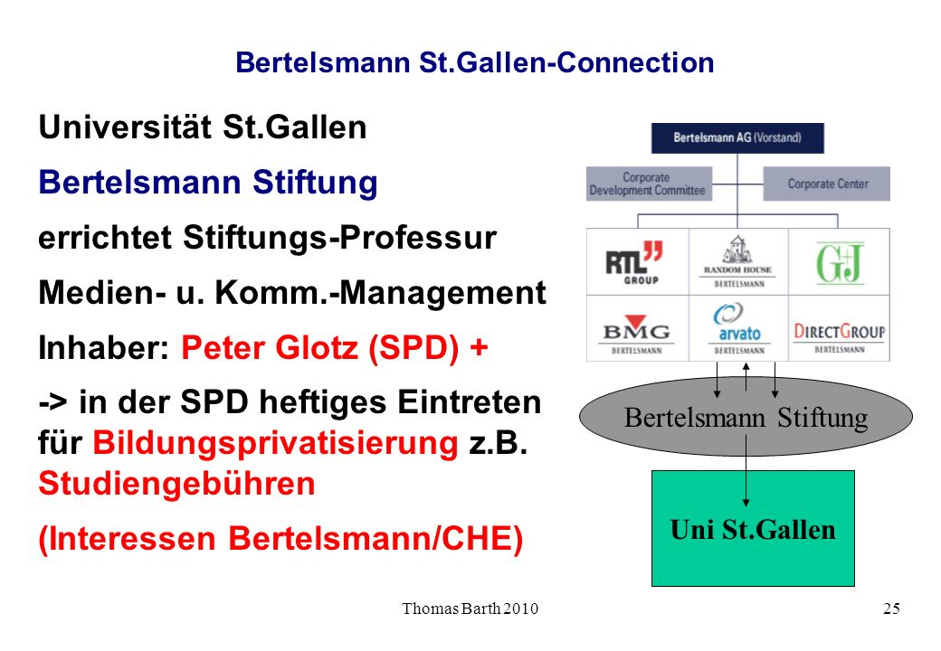 Bertelsmann St.Gallen-Connection