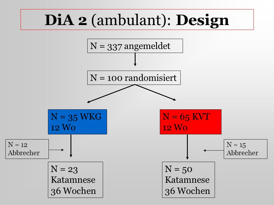 DiA 2 (ambulant): Design