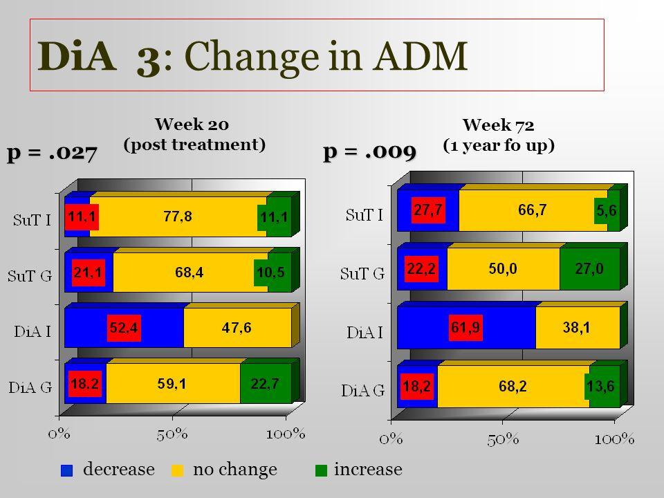 DiA 3: Change in ADM p = .027 p = .009 decrease no change increase