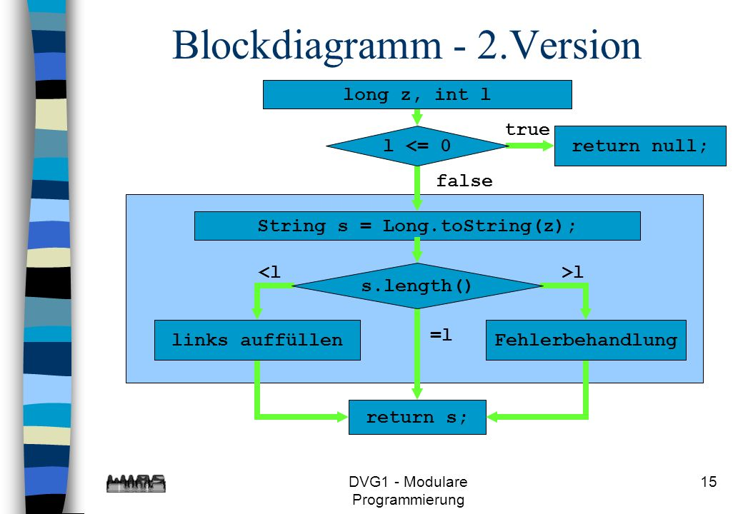 Blockdiagramm - 2.Version