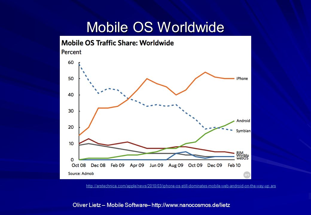 Mobile OS Worldwide http://arstechnica.com/apple/news/2010/03/iphone-os-still-dominates-mobile-web-android-on-the-way-up.ars.