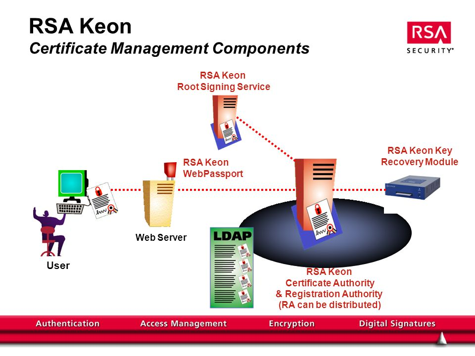 RSA Keon Certificate Management Components