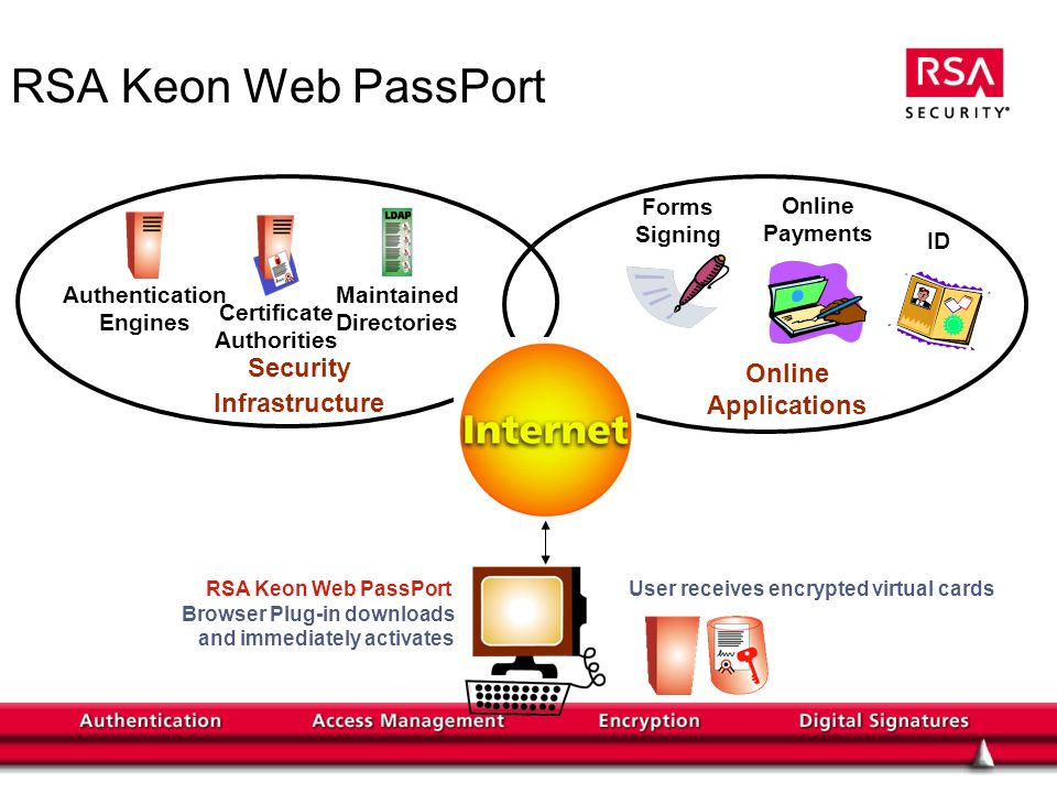 RSA Keon Web PassPort Security Infrastructure Applications