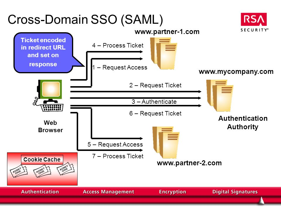 Cross-Domain SSO (SAML)