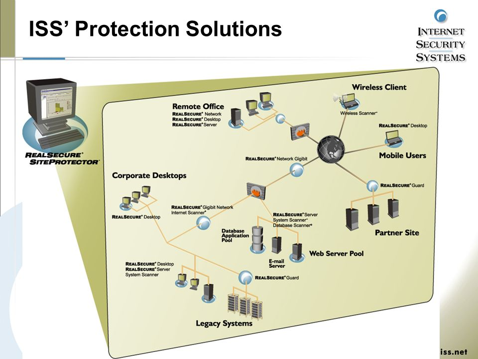 ISS' Protection Solutions