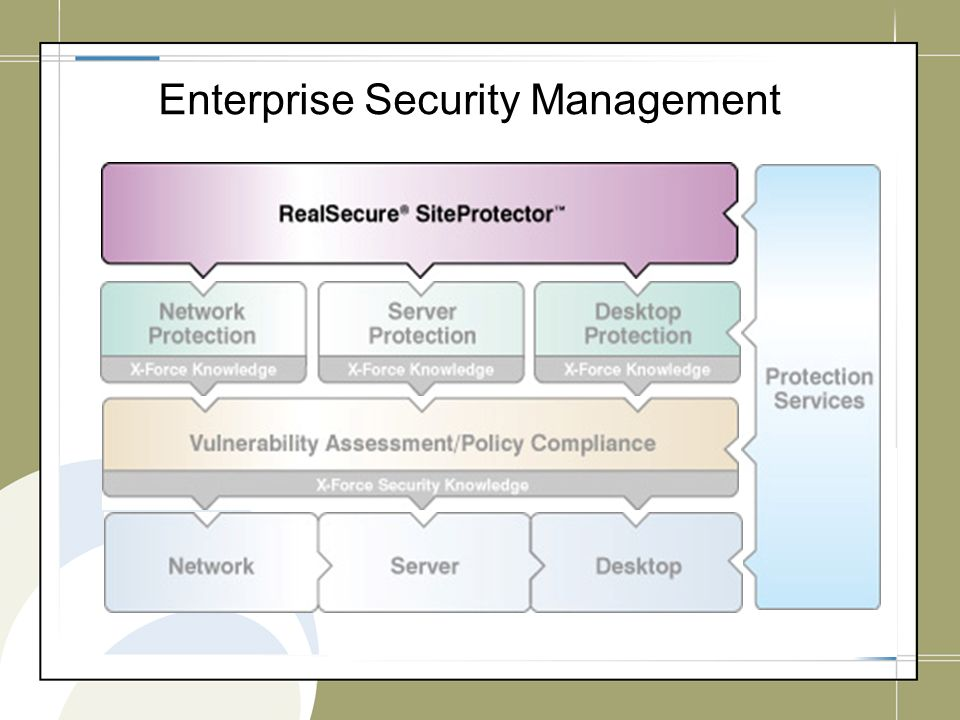Enterprise Security Management