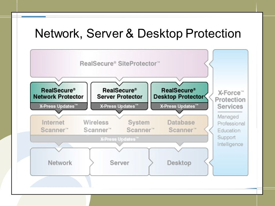 Network, Server & Desktop Protection
