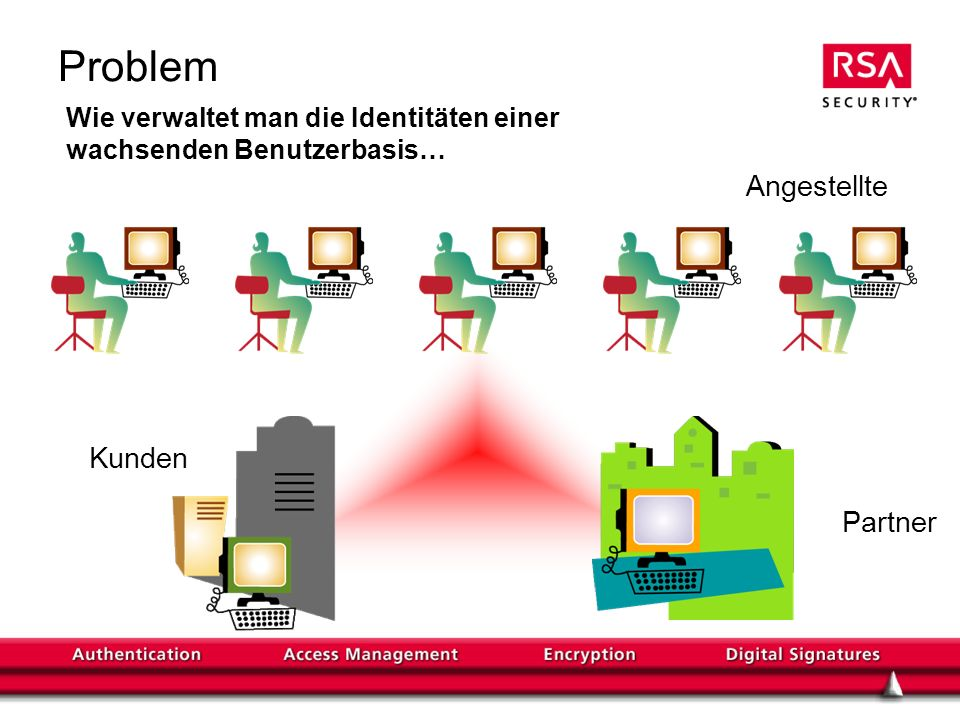 Problem Angestellte Kunden Partner