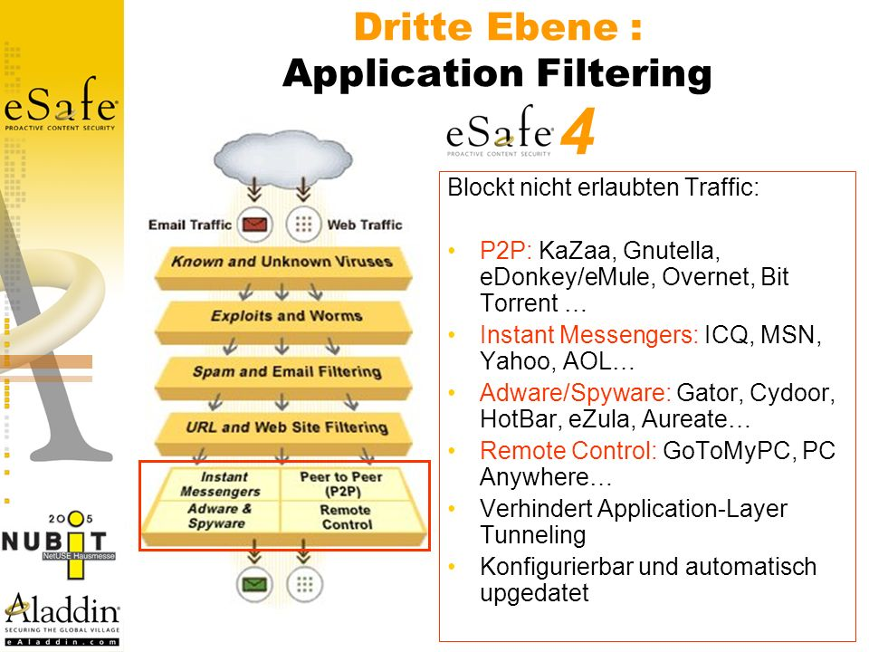 Dritte Ebene : Application Filtering