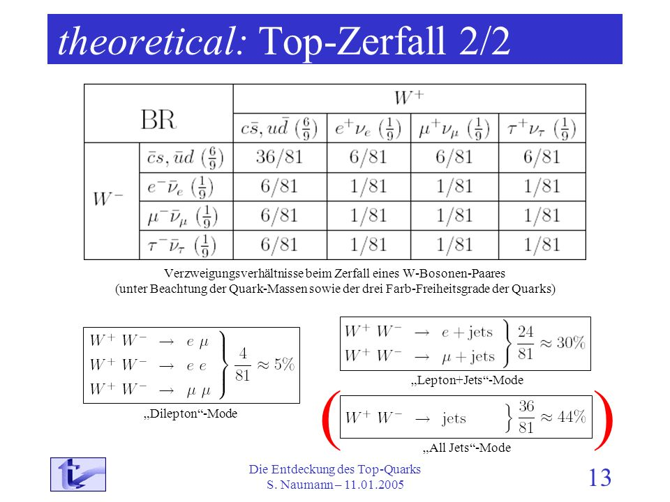 theoretical: Top-Zerfall 2/2