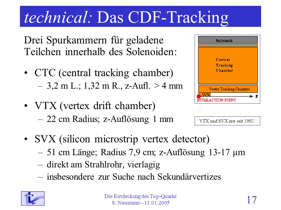 technical: Das CDF-Tracking