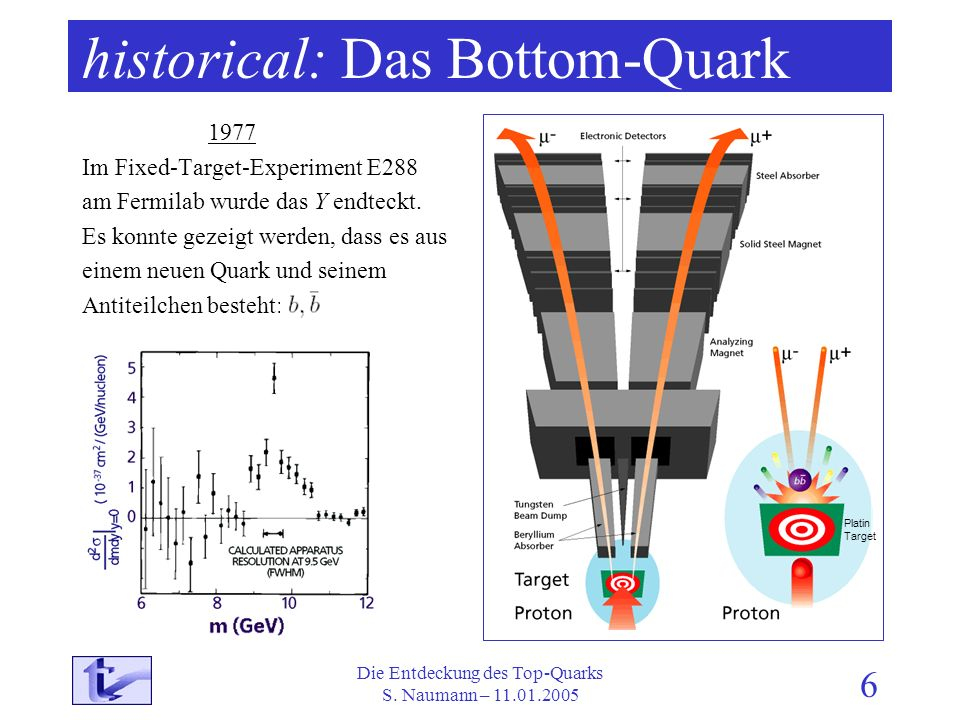 historical: Das Bottom-Quark