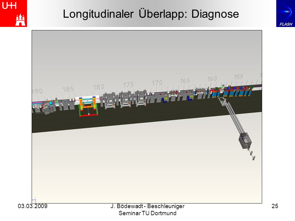 Longitudinaler Überlapp: Diagnose
