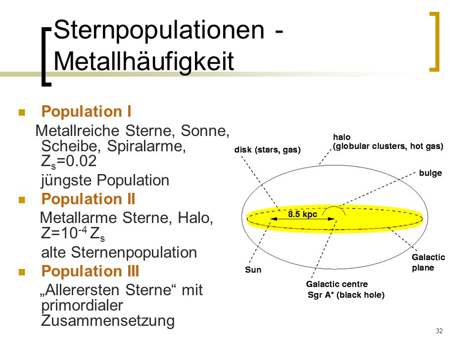 Sternpopulationen - Metallhäufigkeit