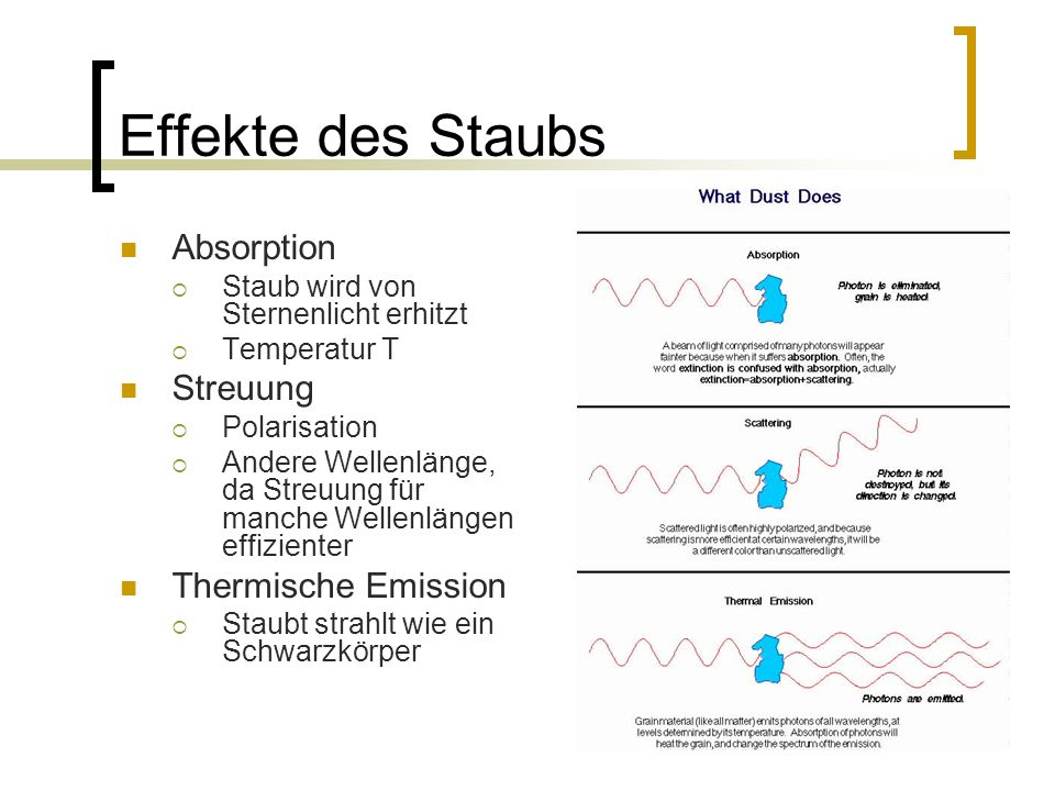 Effekte des Staubs Absorption Streuung Thermische Emission