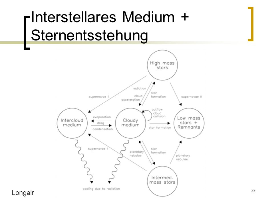 Interstellares Medium + Sternentsstehung