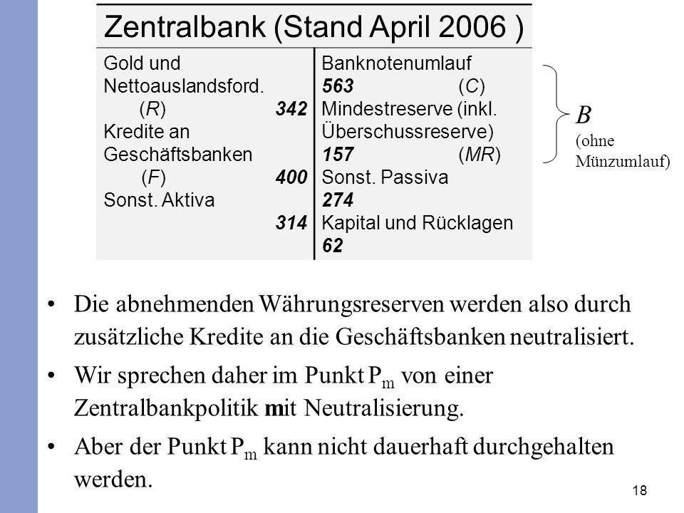 Zentralbank (Stand April 2006 )