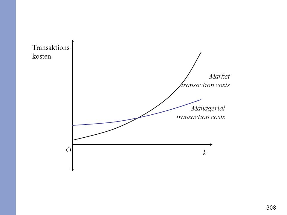 Transaktions-kosten Market transaction costs Managerial transaction costs O k