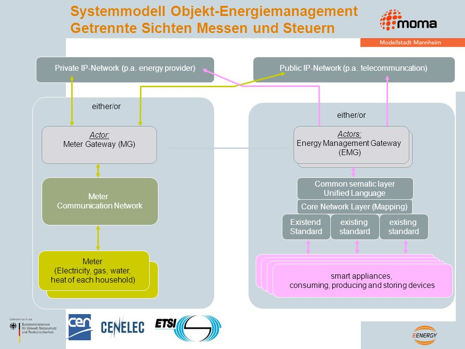 Systemmodell Objekt-Energiemanagement