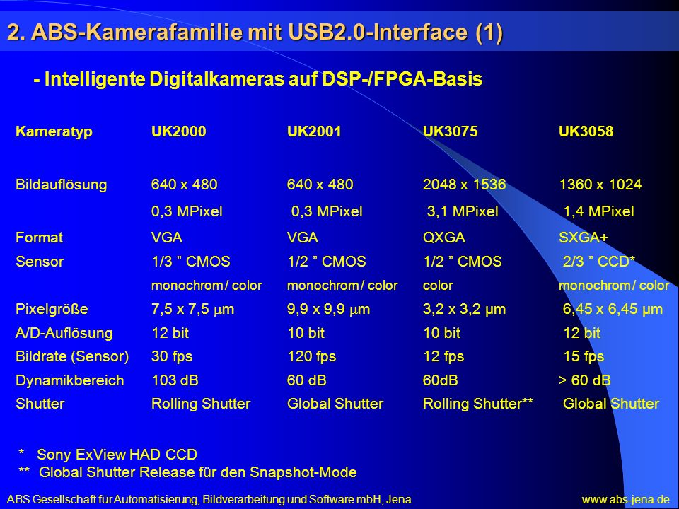 2. ABS-Kamerafamilie mit USB2.0-Interface (1)
