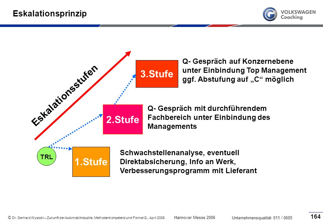 3.Stufe Eskalationsstufen 2.Stufe 1.Stufe Eskalationsprinzip