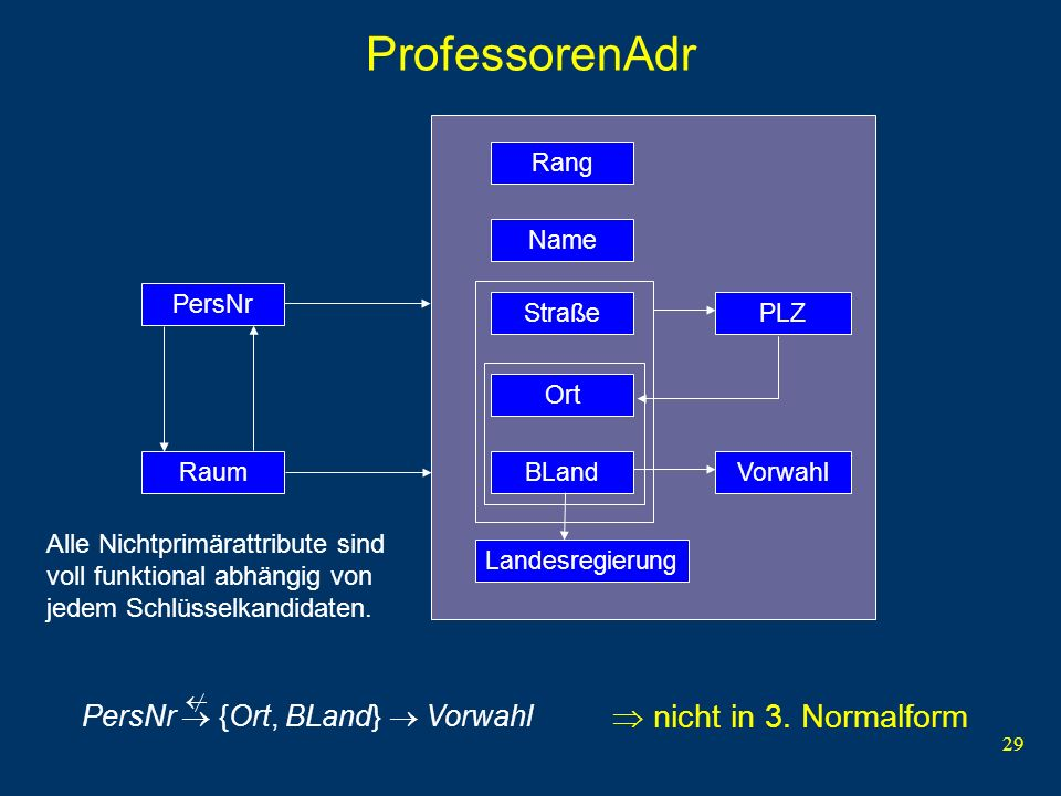 ProfessorenAdr  nicht in 3. Normalform