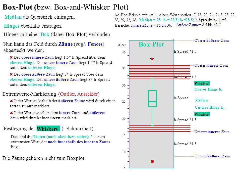 Box-Plot (bzw. Box-and-Whisker Plot)