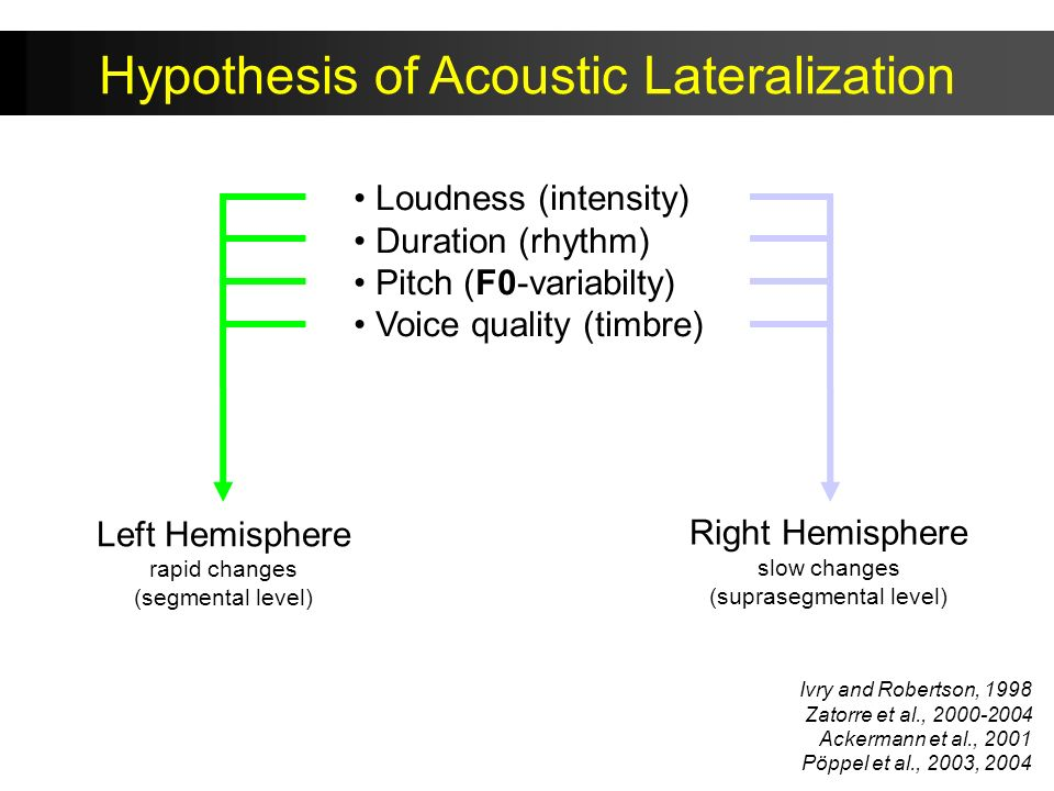 Hypothesis of Acoustic Lateralization
