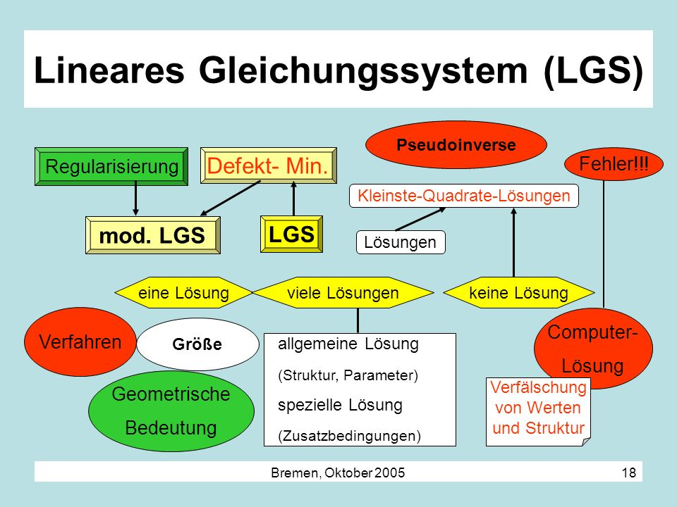 Lineares Gleichungssystem (LGS)