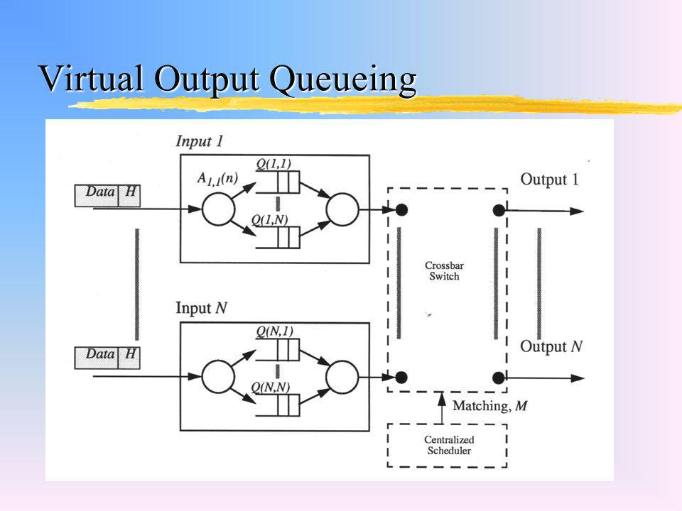 Virtual Output Queueing