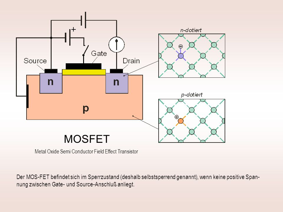 MOSFET Metal Oxide Semi Conductor Field Effect Transistor.