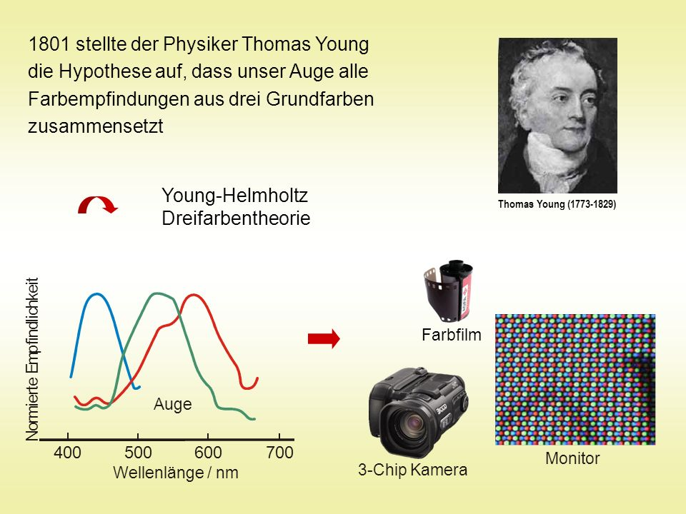 1801 stellte der Physiker Thomas Young