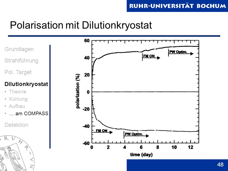 Polarisation mit Dilutionkryostat