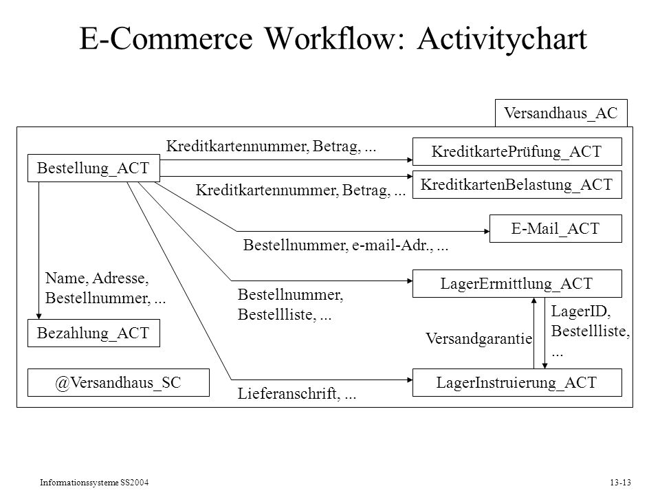 E-Commerce Workflow: Activitychart