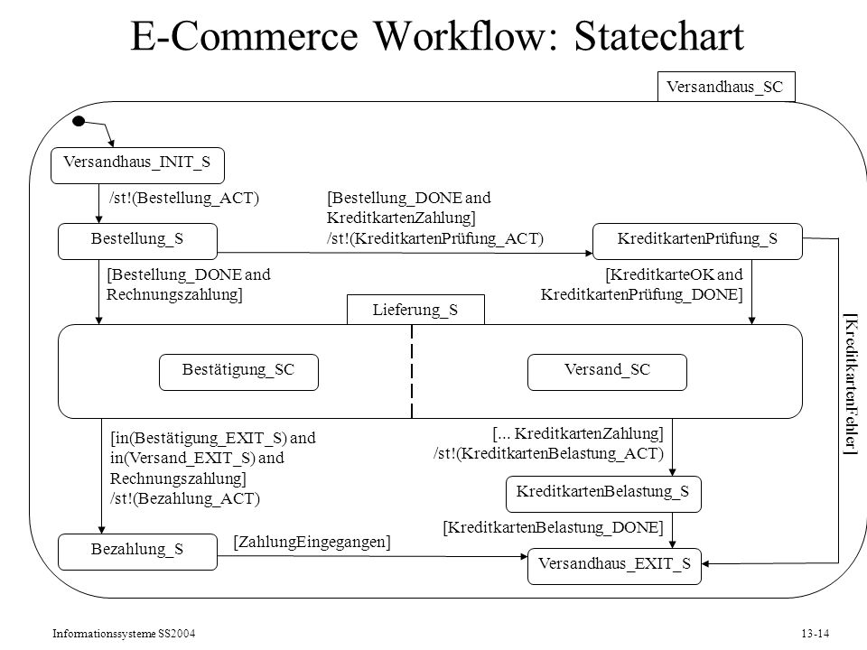 E-Commerce Workflow: Statechart