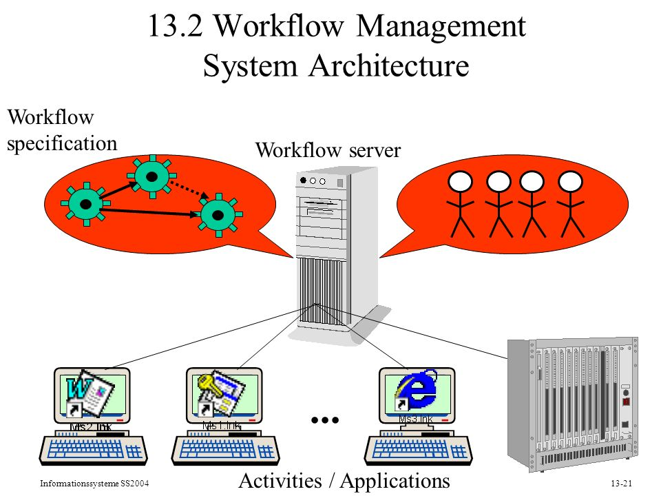 13.2 Workflow Management System Architecture