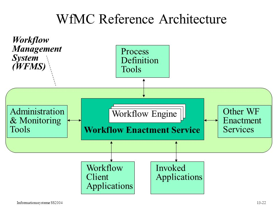 WfMC Reference Architecture