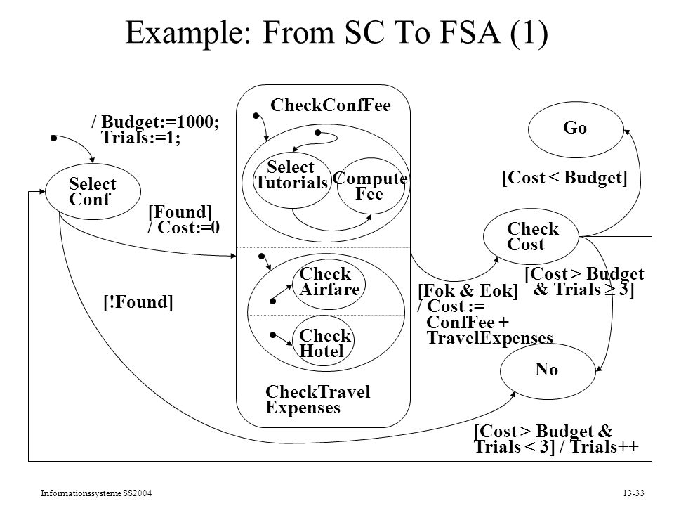Example: From SC To FSA (1)